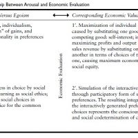 Arousal And Economic Evaluation