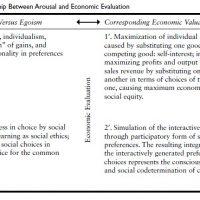Arousal And Economic Evaluation